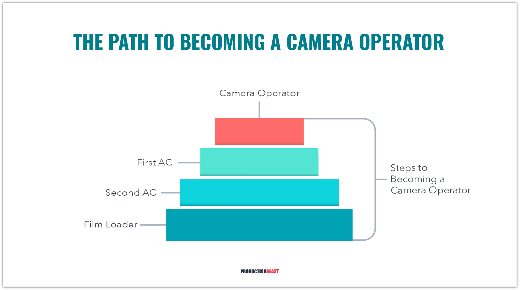 Guide To Becoming A Camera Operator - Camera Operator Qualifications - ProductionBeast