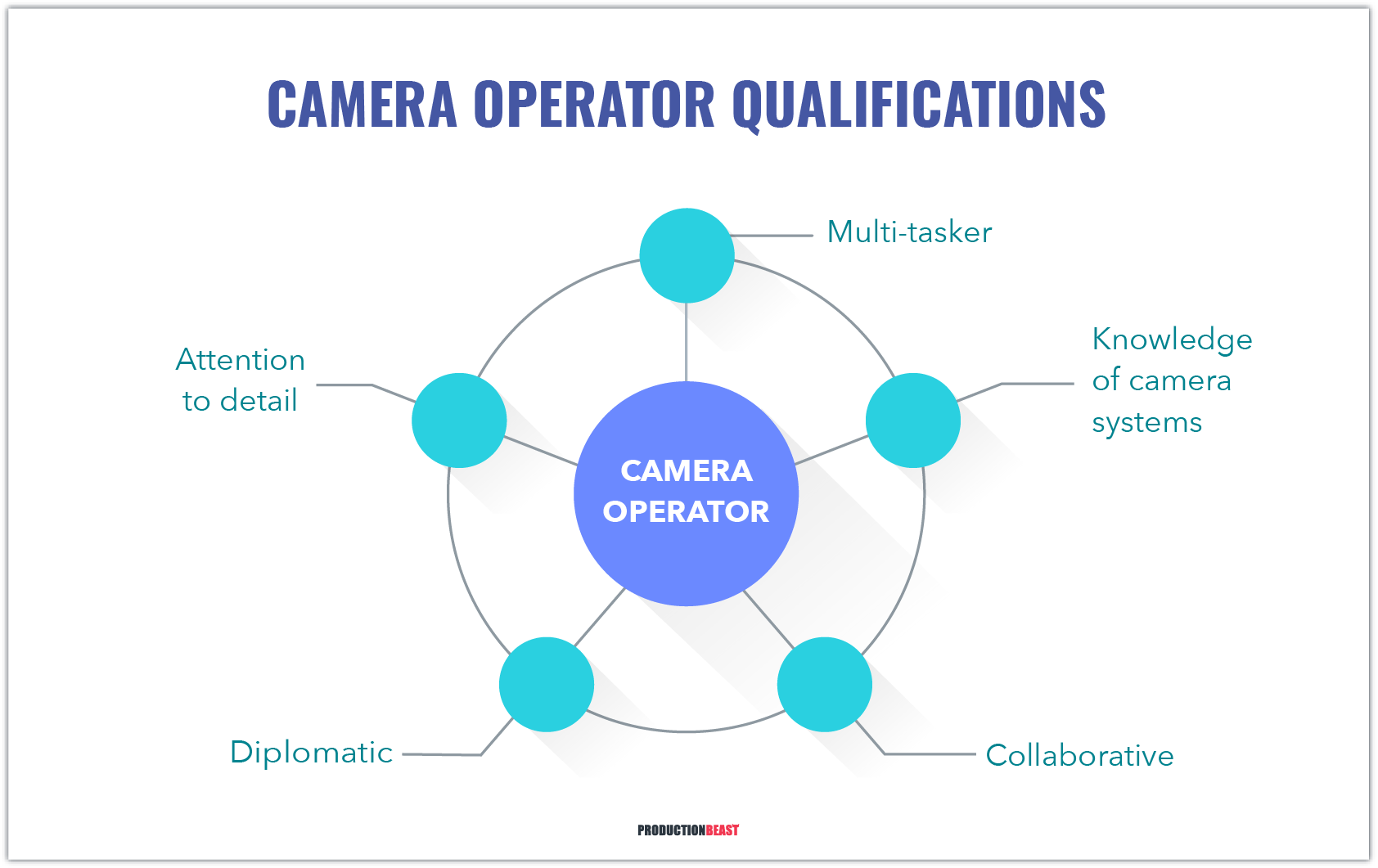 Guide To Becoming A Camera Operator - The Path To Camera Operator - ProductionBeast