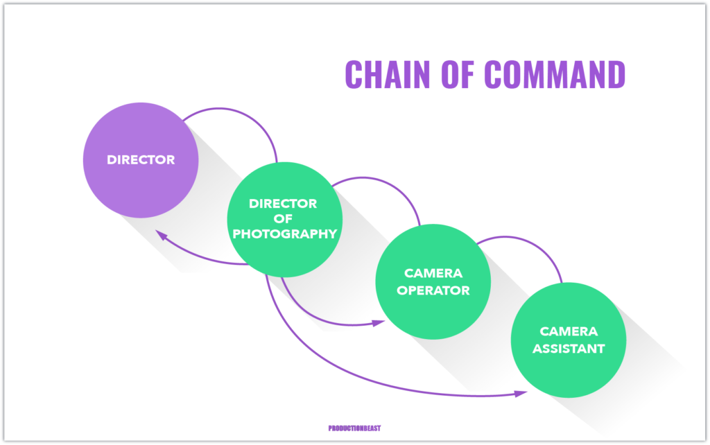 Guide To Becoming a Camera Operator - Chain Of Command - ProductionBeast